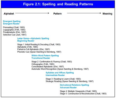 Chapter 2: Phonics, Word Analysis, and Fluency