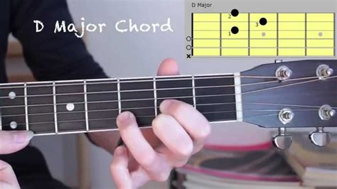 How to Play Five Basic Major Guitar Chords for Beginners C
