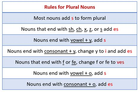 Singular Nouns and Plural Nouns (with examples & videos)