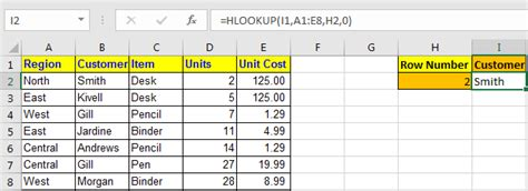 How to Use HLOOKUP Function in Excel